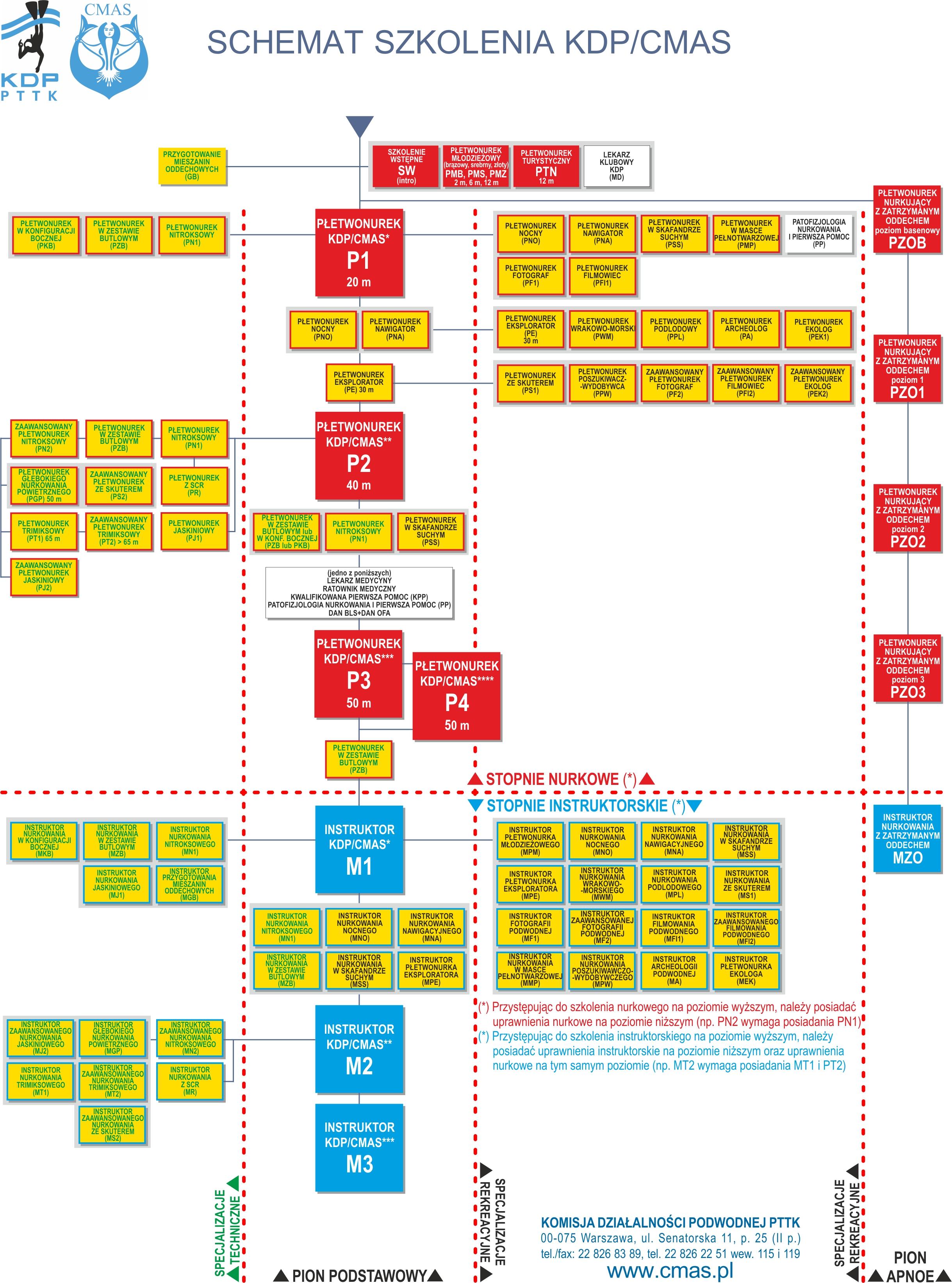 schemat-szkolenia-rgb-12-01-2015-jpg